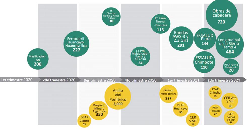 ProInversión: Estos son los 44 proyectos que se adjudicarían en los próximos dos años